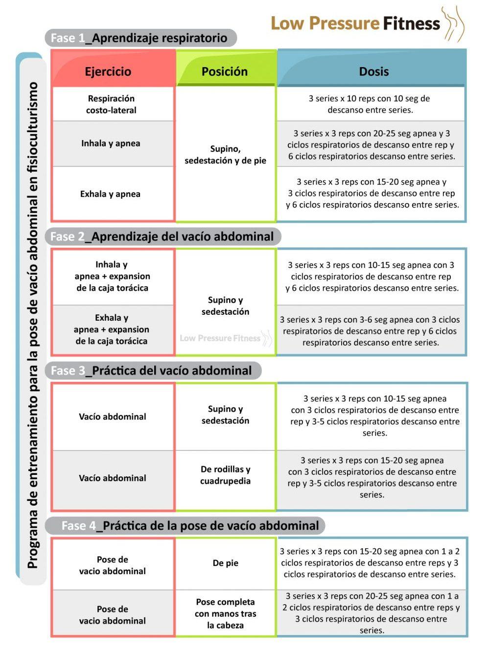 vacio-abdominal-lpf