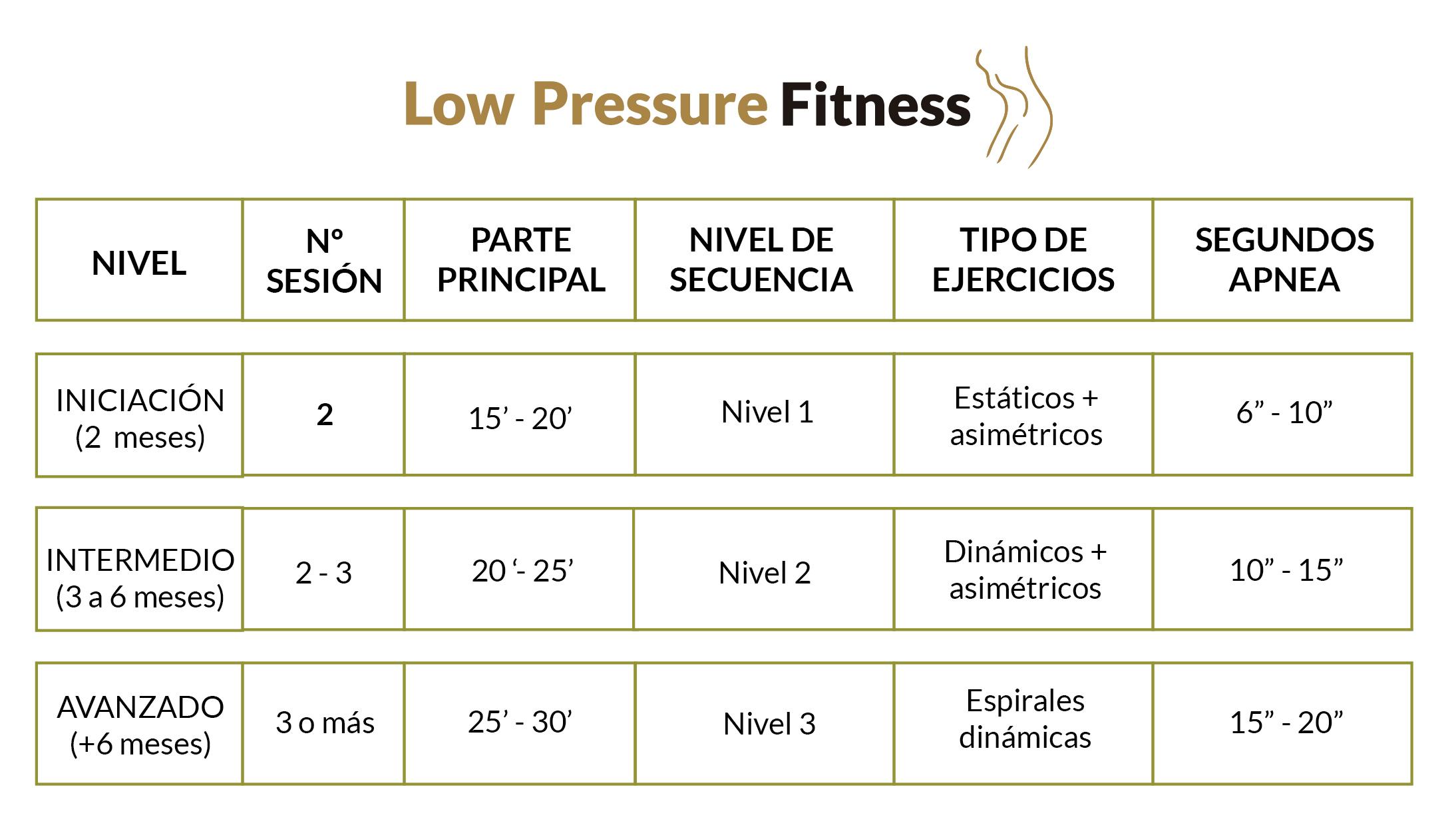 progresion-entrenamiento-LPF